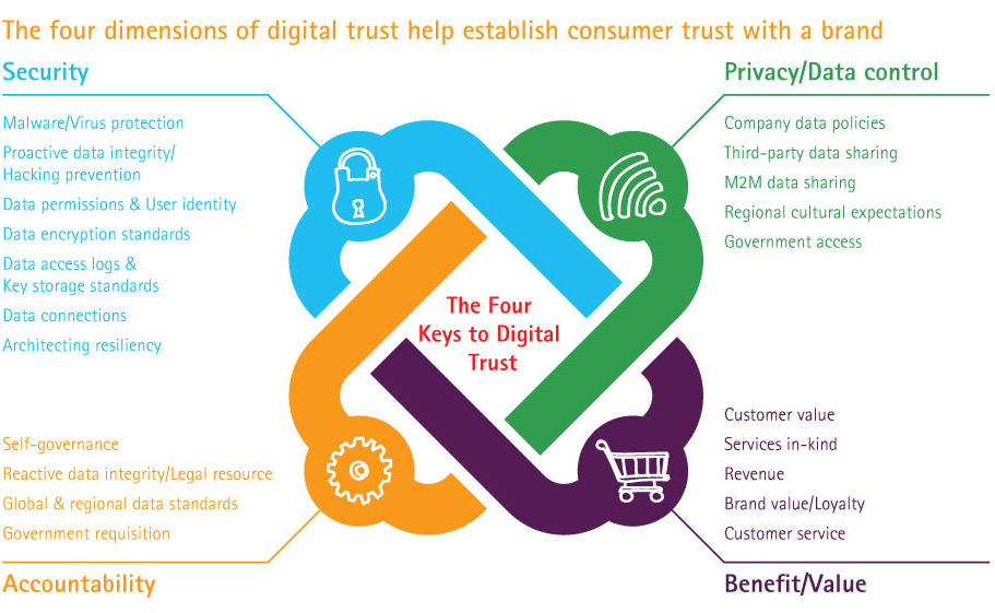 Four Keys To Digital Trust—Infographic