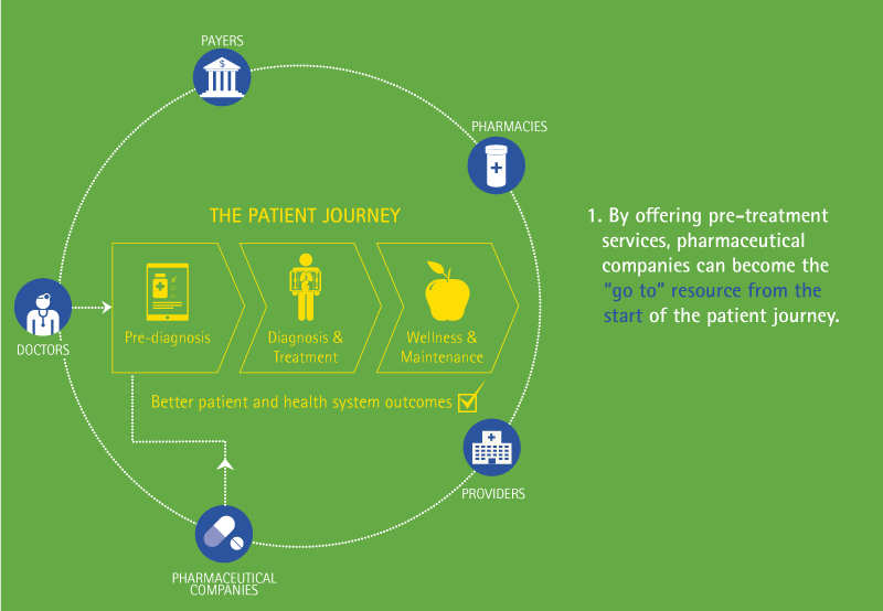By offering pre-treatment services, pharmaceutical companies can become the 'go to' resource from the start of the patient journey.