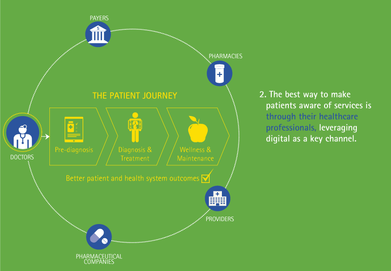 The best way to make patients aware of services is through their healthcare professionals, leveraging digital as a key channel.