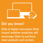 83% of digital consumers think instant problem resolution will encourage them to purchase more products and services