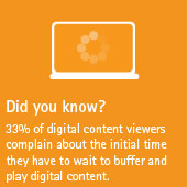 33% of digital content viewers complain about the initial time they have to wait to buffer and play digital content.