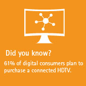 61% of digital consumers plan to purchase a connected HDTV.
