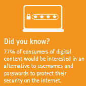 77% of consumers of digital content would be interested in an alternative to usernames and passwords to protect their security on the internet.
