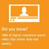 78% of digital consumers watch video clips online daily and weekly.