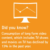 Consumption of long form video content, which includes TV shows and movies on TV has declined by 13% in the past year.