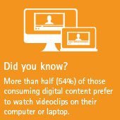 More than half (54%) of those consuming digital content prefer to watch videoclips on their computer or laptop.