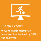 Viewing sports content on television has declined by 10% in the past year.