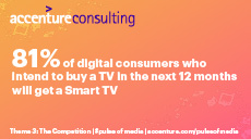 81% of digital consumers who intend to buy a TV in the next 12 months will get a Smart TV
